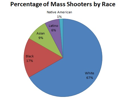 percentage of mass shooters by race