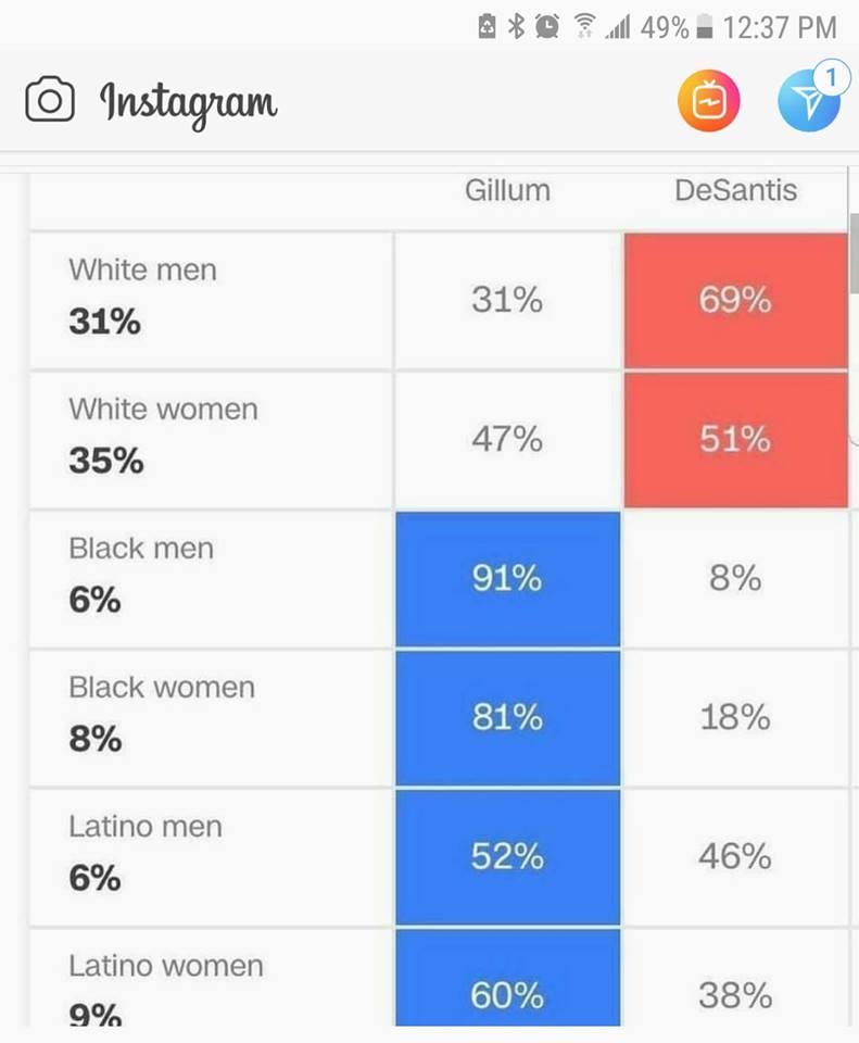 votes by gender 2018